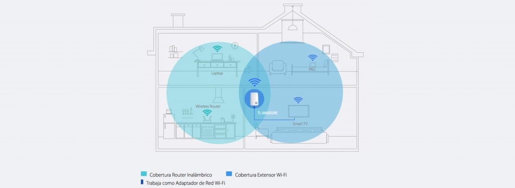 plc dispositivo ampliación wifi internet
