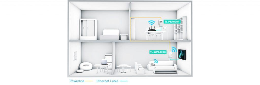 plc-tp-link dispositivo ampliación wifi internet
